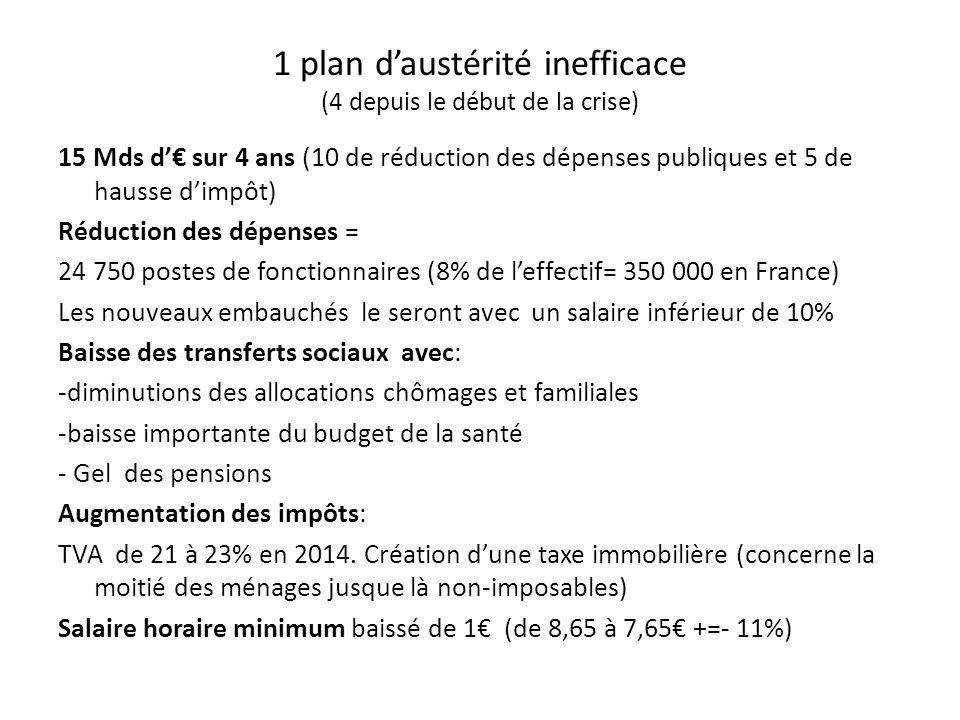 1 plan daustérité inefficace (4 depuis le début de la crise) 15 Mds d sur 4 ans (10 de réduction des dépenses publiques et 5 de hausse dimpôt) Réduction des dépenses = 24 750 postes de fonctionnaires (8% de leffectif= 350 000 en France) Les nouveaux embauchés le seront avec un salaire inférieur de 10% Baisse des transferts sociaux avec: -diminutions des allocations chômages et familiales -baisse importante du budget de la santé - Gel des pensions Augmentation des impôts: TVA de 21 à 23% en 2014.