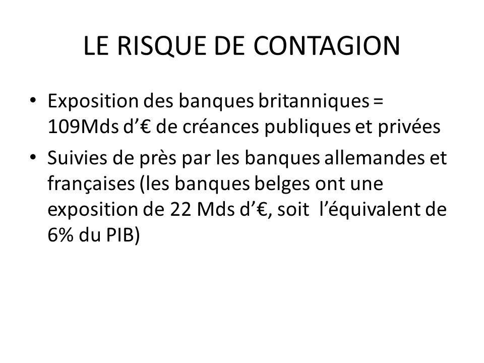 LE RISQUE DE CONTAGION Exposition des banques britanniques = 109Mds d de créances publiques et privées Suivies de près par les banques allemandes et françaises (les banques belges ont une exposition de 22 Mds d, soit léquivalent de 6% du PIB)