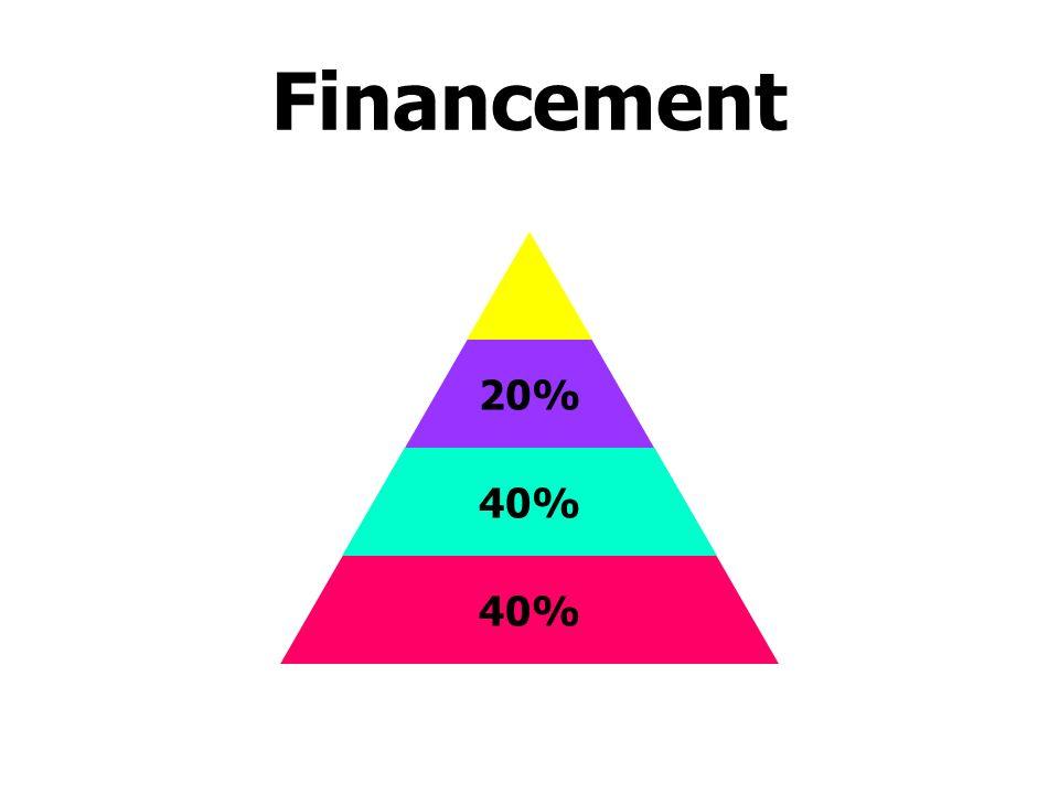 20% 40% Financement
