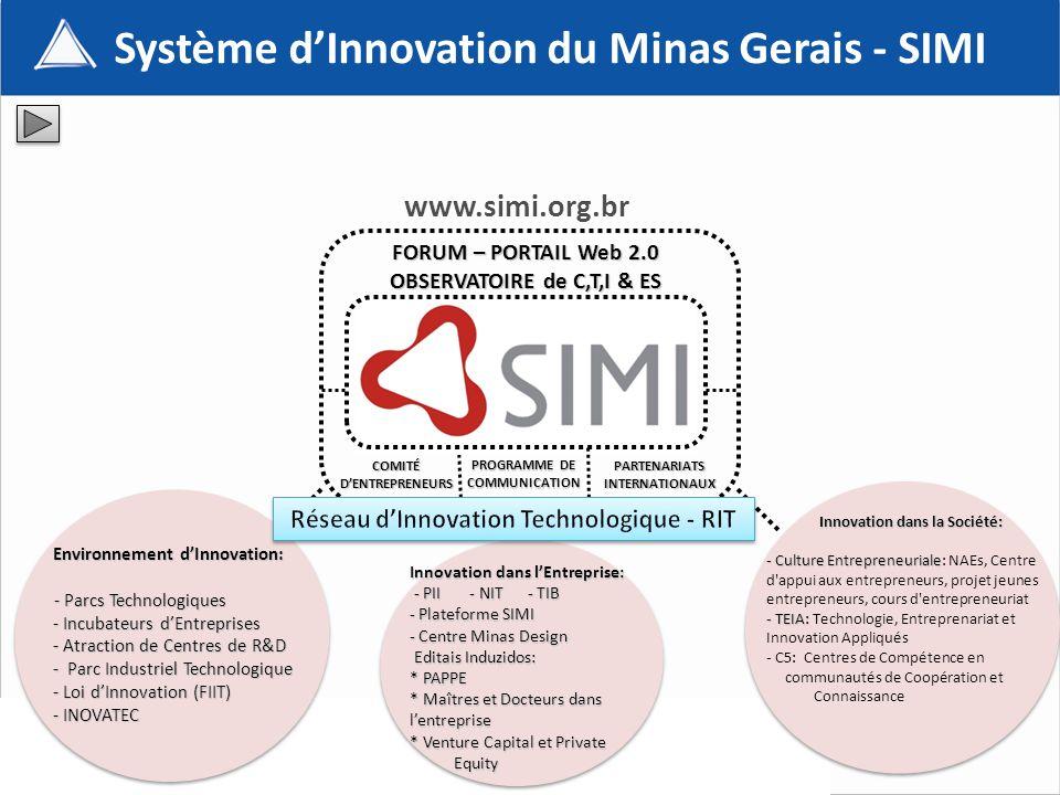 FORUM – PORTAIL Web 2.0 OBSERVATOIRE de C,T,I & ES COMITÉ DENTREPRENEURS PROGRAMME DE COMMUNICATION www.simi.org.br Système dInnovation du Minas Gerais - SIMI Environnement dInnovation: Environnement dInnovation: - Parcs Technologiques - Parcs Technologiques - Incubateurs dEntreprises - Incubateurs dEntreprises - Atraction de Centres de R&D - Atraction de Centres de R&D - Parc Industriel Technologique - Parc Industriel Technologique - Loi dInnovation (FIIT) - Loi dInnovation (FIIT) - INOVATEC - INOVATEC PARTENARIATS INTERNATIONAUX Innovation dans lEntreprise: Innovation dans lEntreprise: - PII - NIT - TIB - PII - NIT - TIB - Plateforme SIMI - Plateforme SIMI - Centre Minas Design - Centre Minas Design Editais Induzidos: Editais Induzidos: * PAPPE * PAPPE * Maîtres et Docteurs dans lentreprise * Maîtres et Docteurs dans lentreprise * Venture Capital et Private * Venture Capital et Private Equity Equity Innovation dans la Société: Innovation dans la Société: - Culture Entrepreneuriale - Culture Entrepreneuriale: NAEs, Centre d appui aux entrepreneurs, projet jeunes entrepreneurs, cours d entrepreneuriat - TEIA: - TEIA: Technologie, Entreprenariat et Innovation Appliqués - C5: Centres de Compétence en communautés de Coopération et Connaissance