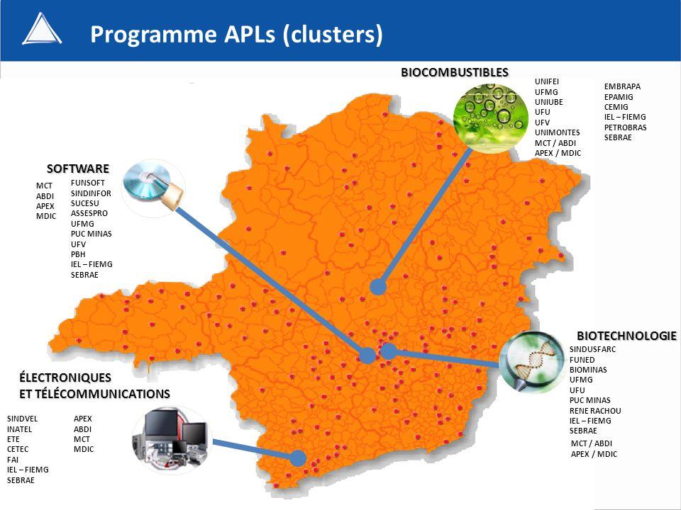 Programme APLs (clusters) SOFTWARE BIOCOMBUSTIBLES BIOTECHNOLOGIE ÉLECTRONIQUES ET TÉLÉCOMMUNICATIONS ET TÉLÉCOMMUNICATIONS UNIFEI UFMG UNIUBE UFU UFV UNIMONTES MCT / ABDI APEX / MDIC FUNSOFT SINDINFOR SUCESU ASSESPRO UFMG PUC MINAS UFV PBH IEL – FIEMG SEBRAE SINDVEL INATEL ETE CETEC FAI IEL – FIEMG SEBRAE SINDUSFARC FUNED BIOMINAS UFMG UFU PUC MINAS RENE RACHOU IEL – FIEMG SEBRAE EMBRAPA EPAMIG CEMIG IEL – FIEMG PETROBRAS SEBRAE APEX ABDI MCT MDIC MCT ABDI APEX MDIC MCT / ABDI APEX / MDIC