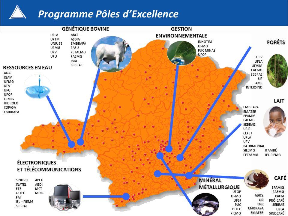GÉNÉTIQUE BOVINE LAIT CAFÉ FORÊTS GESTIONENVIRONNEMENTALE Programme Pôles dExcellence RESSOURCES EN EAU UFV UFLA UFVJM FAEMG SEBRAE SIF AMS INTERSIND EMBRAPA EMATER EPAMIG FAEMG SEBRAE UFJF CEFET UFLA UFV PATRIMONIAL SILEMG ITAMBÉ FETAEMG IEL-FIEMG ABICSCICCNCEMBRAPAEMATER ANA IGAM UFMG UFV UFU UFOP CEMIG HIDROEX COPASA EMBRAPA ABCZ ASBIA EMBRAPA FASU FETAEMG FAEMG IMA SEBRAE EPAMIGFAEMGEAFMPRÓ-CAFÉSEBRAEUFLASINDCAFÉ ÉLECTRONIQUES ET TÉLÉCOMMUNICATIONS ET TÉLÉCOMMUNICATIONS SINDVEL INATEL ETE CETEC FAI IEL – FIEMG SEBRAE UFLA UFTM UNIUBE UFMG UFV UFU MINÉRALMÉTALLURGIQUE UFOP UFMG UFSJ PUC CETEC FIEMG APEX ABDI MCT MDIC INHOTIM UFMG PUC MINAS UFOP