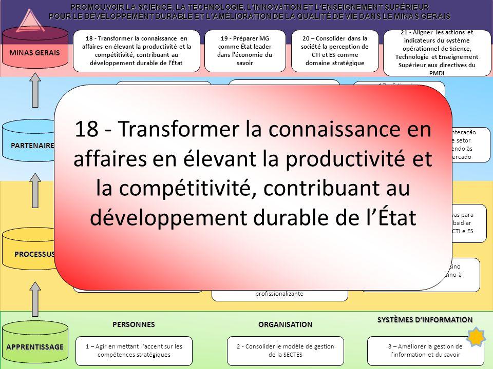 PROMOUVOIR LA SCIENCE, LA TECHNOLOGIE, LINNOVATION ET LENSEIGNEMENT SUPÉRIEUR POUR LE DÉVELOPPEMENT DURABLE ET LAMÉLIORATION DE LA QUALITÉ DE VIE DANS LE MINAS GERAIS 3 – Améliorer la gestion de linformation et du savoir 2 - Consolider le modèle de gestion de la SECTES 1 – Agir en mettant l accent sur les compétences stratégiquesPERSONNES ORGANISATION SYSTÈMES DINFORMATION 7 - Desenvolver ações para ampliar a oferta do Ensino Superior com qualidade 9 - Produzir análises prospectivas para induzir ações estratégicas e subsidiar políticas públicas nas áreas de CTI e ES 6 - Ampliar a oferta de Ensino Superior por meio do Ensino à Distância 10 – Estabelecer diretrizes para a política de comunicação da SECTES e para a popularização de CT&I, integrando as entidades que compõem o sistema.