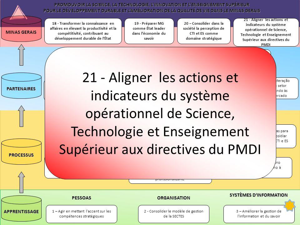 PROMOUVOIR LA SCIENCE, LA TECHNOLOGIE, LINNOVATION ET LENSEIGNEMENT SUPÉRIEUR POUR LE DÉVELOPPEMENT DURABLE ET LAMÉLIORATION DE LA QUALITÉ DE VIE DANS LE MINAS GERAIS 3 – Améliorer la gestion de linformation et du savoir 2 - Consolider le modèle de gestion de la SECTES 1 – Agir en mettant l accent sur les compétences stratégiquesPESSOAS ORGANISATION SYSTÈMES DINFORMATION 7 - Desenvolver ações para ampliar a oferta do Ensino Superior com qualidade 9 - Produzir análises prospectivas para induzir ações estratégicas e subsidiar políticas públicas nas áreas de CTI e ES 6 - Ampliar a oferta de Ensino Superior por meio do Ensino à Distância 10 – Estabelecer diretrizes para a política de comunicação da SECTES e para a popularização de CT&I, integrando as entidades que compõem o sistema.