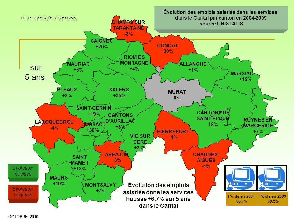 CONDAT -20% RIOM ES MONTAGNE +4% SALERS +35% CHAMPS SUR TARANTAINE -3% SAIGNES +20% MAURIAC +6% PLEAUX +8% ALLANCHE +1% MASSIAC +12% CANTONS DAURILLAC