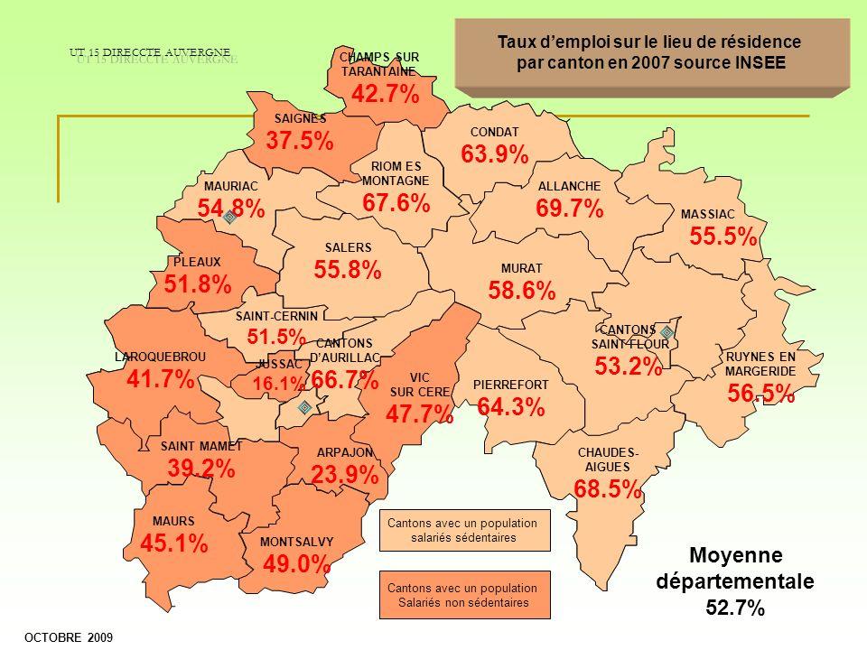 CONDAT 63.9% RIOM ES MONTAGNE 67.6% SALERS 55.8% CHAMPS SUR TARANTAINE 42.7% SAIGNES 37.5% MAURIAC 54.8% PLEAUX 51.8% ALLANCHE 69.7% MASSIAC 55.5% CAN