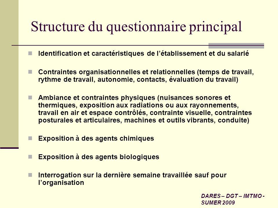 Structure du questionnaire principal Identification et caractéristiques de létablissement et du salarié Contraintes organisationnelles et relationnell