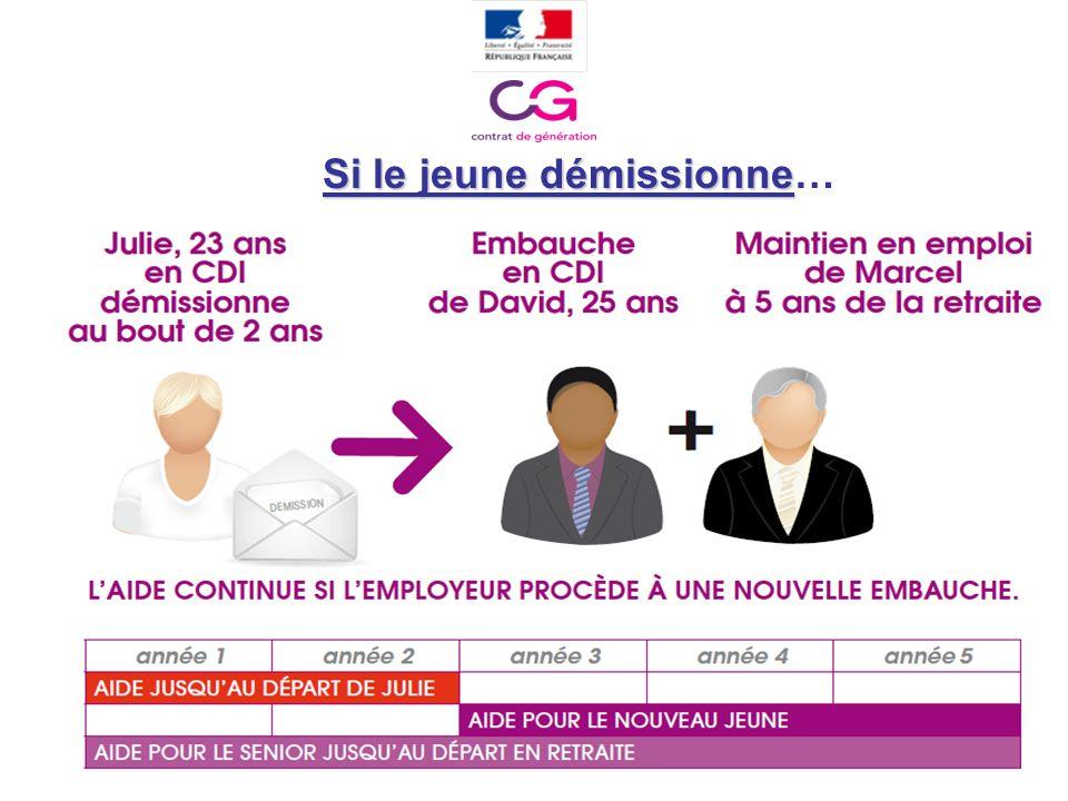 Le contrat de génération «Transmission dentreprise»