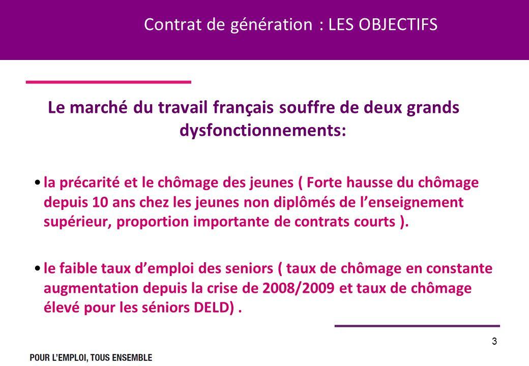 3 Contrat de génération : LES OBJECTIFS Le marché du travail français souffre de deux grands dysfonctionnements: la précarité et le chômage des jeunes ( Forte hausse du chômage depuis 10 ans chez les jeunes non diplômés de lenseignement supérieur, proportion importante de contrats courts ).