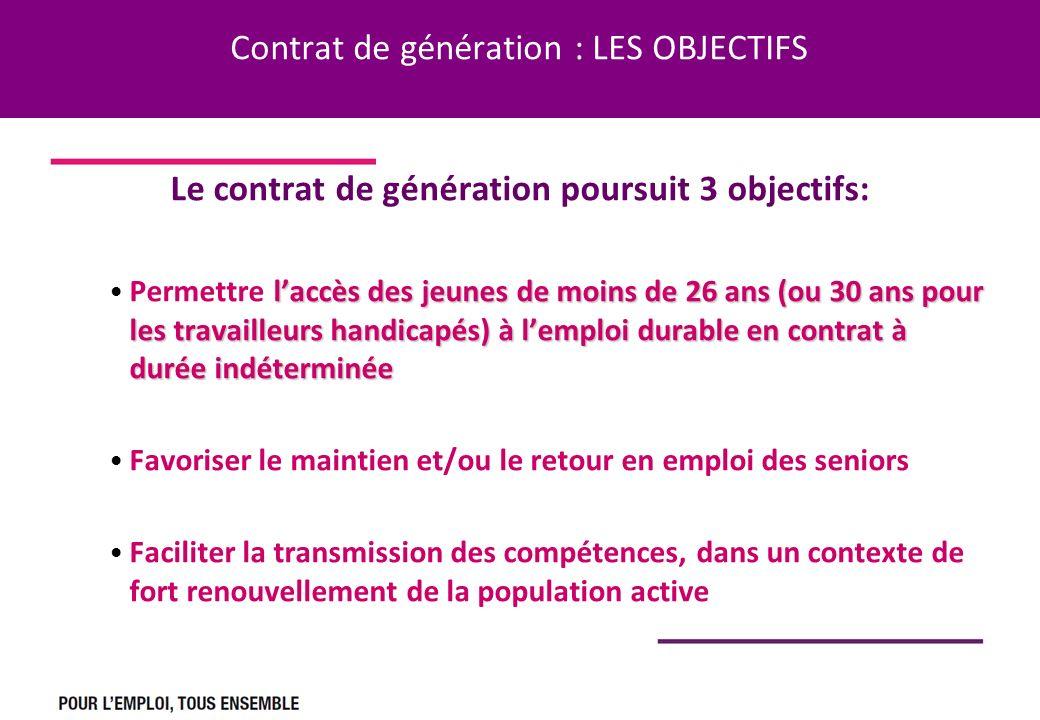 Contrat de génération : LES OBJECTIFS Le contrat de génération poursuit 3 objectifs: laccès des jeunes de moins de 26 ans (ou 30 ans pour les travailleurs handicapés) à lemploi durable en contrat à durée indéterminée Permettre laccès des jeunes de moins de 26 ans (ou 30 ans pour les travailleurs handicapés) à lemploi durable en contrat à durée indéterminée Favoriser le maintien et/ou le retour en emploi des seniors Faciliter la transmission des compétences, dans un contexte de fort renouvellement de la population active