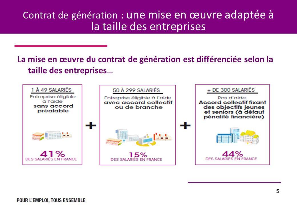 5 Contrat de génération : une mise en œuvre adaptée à la taille des entreprises La mise en œuvre du contrat de génération est différenciée selon la ta
