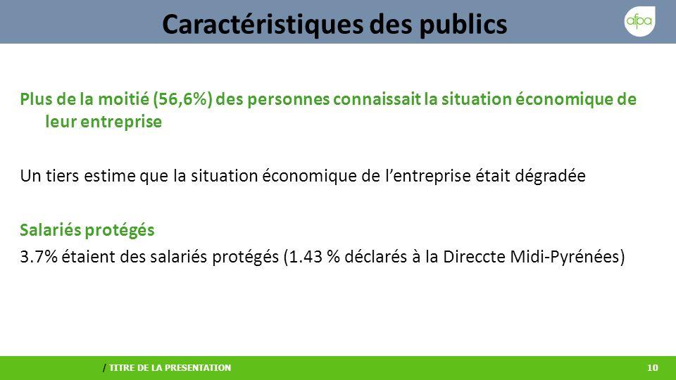 / TITRE DE LA PRESENTATION10 Caractéristiques des publics Plus de la moitié (56,6%) des personnes connaissait la situation économique de leur entreprise Un tiers estime que la situation économique de lentreprise était dégradée Salariés protégés 3.7% étaient des salariés protégés (1.43 % déclarés à la Direccte Midi-Pyrénées)