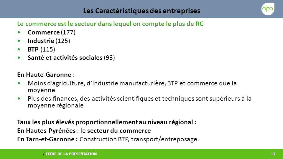 / TITRE DE LA PRESENTATION12 Les Caractéristiques des entreprises Le commerce est le secteur dans lequel on compte le plus de RC Commerce (177) Industrie (125) BTP (115) Santé et activités sociales (93) En Haute-Garonne : Moins dagriculture, dindustrie manufacturière, BTP et commerce que la moyenne Plus des finances, des activités scientifiques et techniques sont supérieurs à la moyenne régionale Taux les plus élevés proportionnellement au niveau régional : En Hautes-Pyrénées : le secteur du commerce En Tarn-et-Garonne : Construction BTP, transport/entreposage.