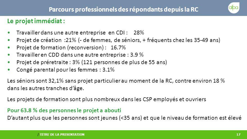 / TITRE DE LA PRESENTATION17 Parcours professionnels des répondants depuis la RC Le projet immédiat : Travailler dans une autre entreprise en CDI : 28% Projet de création :21% (- de femmes, de séniors, + fréquents chez les 35-49 ans) Projet de formation (reconversion) : 16.7% Travailler en CDD dans une autre entreprise : 3.9 % Projet de préretraite : 3% (121 personnes de plus de 55 ans) Congé parental pour les femmes : 3.1% Les séniors sont 32,1% sans projet particulier au moment de la RC, contre environ 18 % dans les autres tranches dâge.