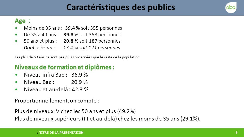 / TITRE DE LA PRESENTATION8 Caractéristiques des publics Age Age : Moins de 35 ans : 39.4 % soit 355 personnes De 35 à 49 ans :39.8 % soit 358 personnes 50 ans et plus :20.8 % soit 187 personnes Dont > 55 ans : 13.4 % soit 121 personnes Les plus de 50 ans ne sont pas plus concernées que le reste de la population Niveaux de formation et diplômes : Niveau infra Bac : 36.9 % Niveau Bac : 20.9 % Niveau et au-delà : 42.3 % Proportionnellement, on compte : Plus de niveaux V chez les 50 ans et plus (49.2%) Plus de niveaux supérieurs (III et au-delà) chez les moins de 35 ans (29.1%).