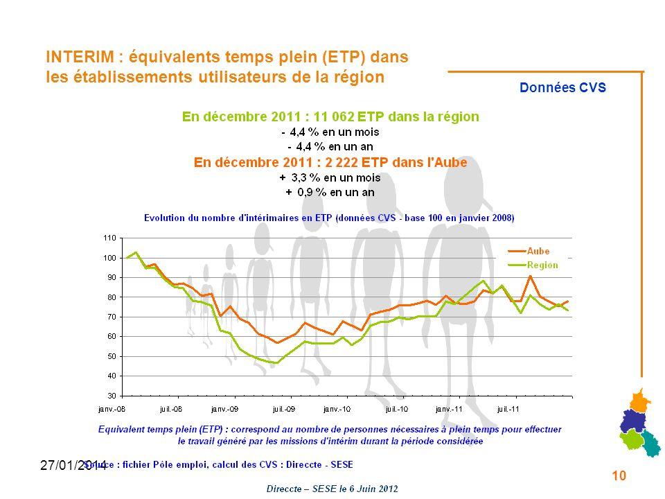 27/01/2014 INTERIM : équivalents temps plein (ETP) dans les établissements utilisateurs de la région Données CVS 10