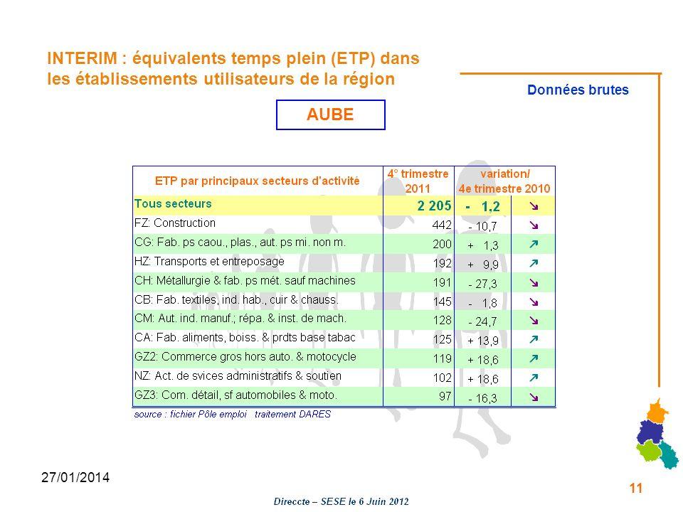 27/01/2014 INTERIM : équivalents temps plein (ETP) dans les établissements utilisateurs de la région Données brutes AUBE 11