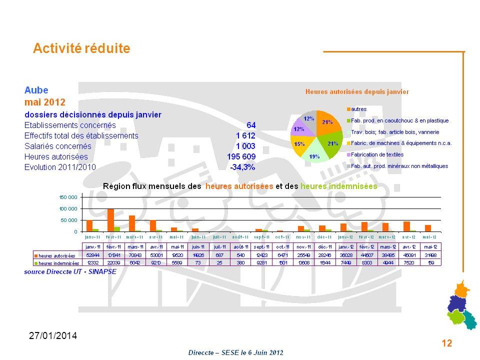 27/01/2014 Activité réduite 12