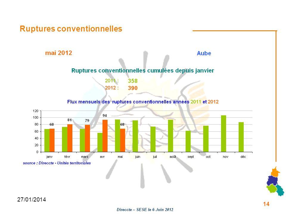 27/01/2014 Ruptures conventionnelles 14