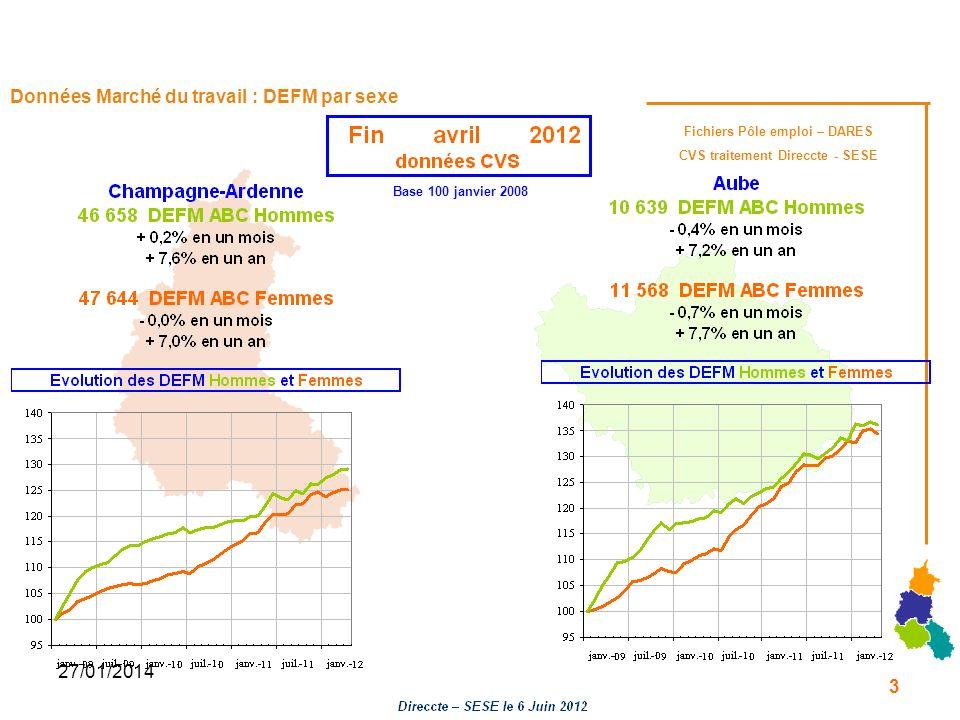 27/01/2014 Données Marché du travail : DEFM par sexe Base 100 janvier 2008 Fichiers Pôle emploi – DARES CVS traitement Direccte - SESE 3