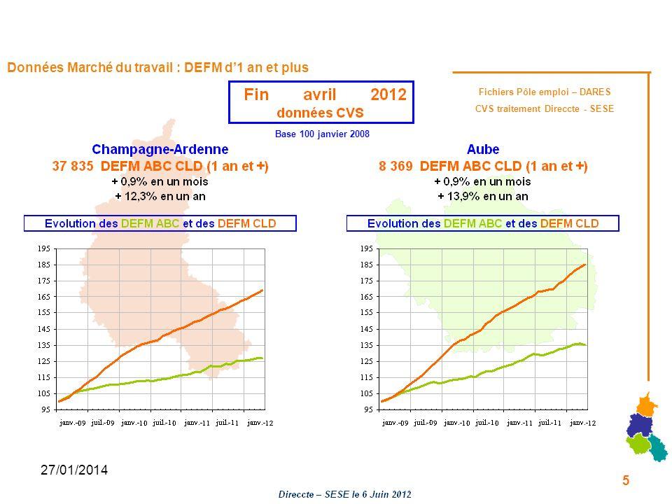 27/01/2014 Données Marché du travail : DEFM d1 an et plus Base 100 janvier 2008 Fichiers Pôle emploi – DARES CVS traitement Direccte - SESE 5