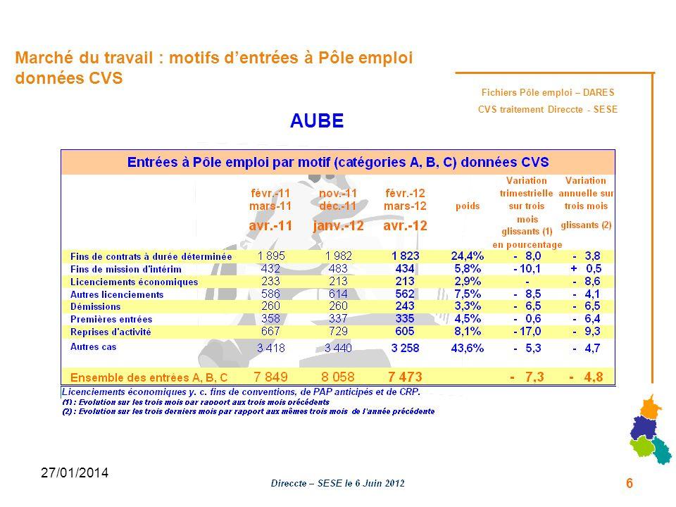 27/01/2014 Marché du travail : motifs de sorties de Pôle emploi données CVS Fichiers Pôle emploi – DARES CVS traitement Direccte - SESE AUBE 7