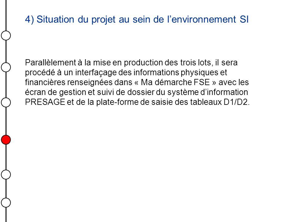 4) Situation du projet au sein de lenvironnement SI Parallèlement à la mise en production des trois lots, il sera procédé à un interfaçage des informa