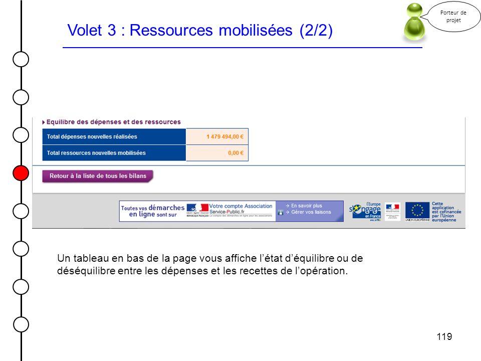 119 Volet 3 : Ressources mobilisées (2/2) Porteur de projet Un tableau en bas de la page vous affiche létat déquilibre ou de déséquilibre entre les dé