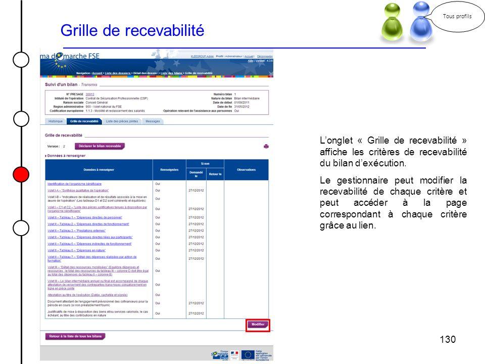 130 Grille de recevabilité Longlet « Grille de recevabilité » affiche les critères de recevabilité du bilan dexécution. Le gestionnaire peut modifier