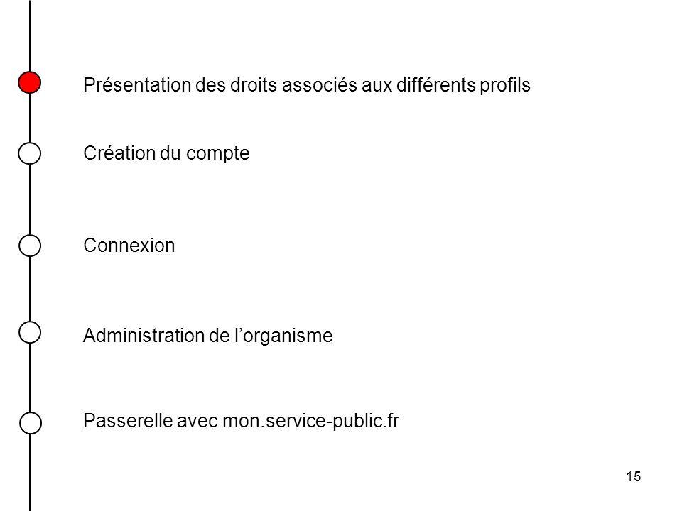 15 Présentation des droits associés aux différents profils Connexion Création du compte Passerelle avec mon.service-public.fr Administration de lorgan