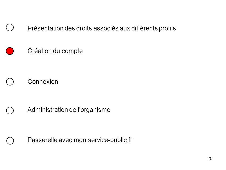 20 Présentation des droits associés aux différents profils Connexion Création du compte Passerelle avec mon.service-public.fr Administration de lorgan