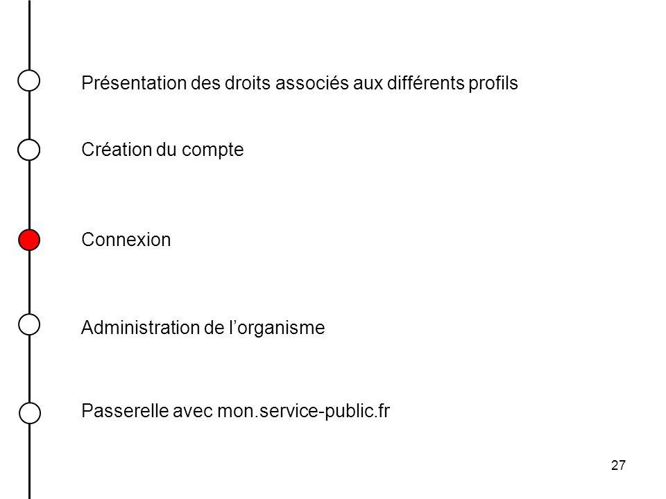 27 Présentation des droits associés aux différents profils Connexion Création du compte Passerelle avec mon.service-public.fr Administration de lorgan