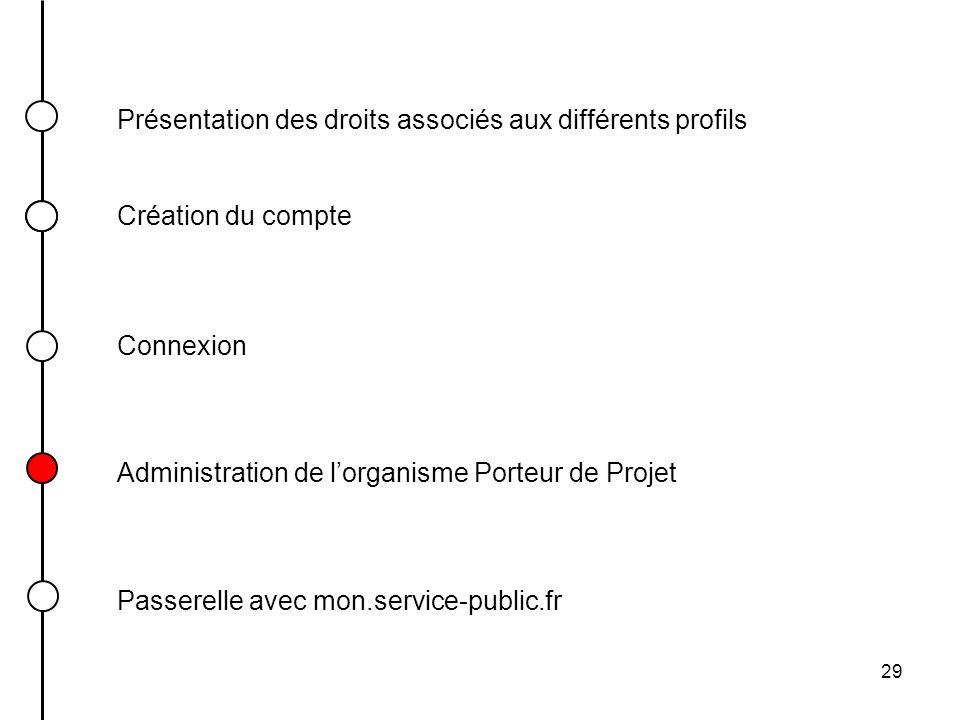 29 Présentation des droits associés aux différents profils Connexion Création du compte Passerelle avec mon.service-public.fr Administration de lorgan