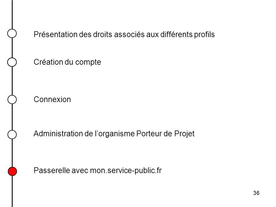 36 Présentation des droits associés aux différents profils Connexion Création du compte Passerelle avec mon.service-public.fr Administration de lorgan