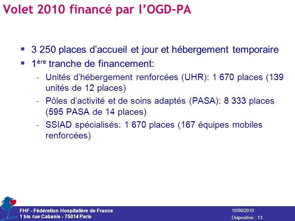 FHF - Fédération Hospitalière de France 1 bis rue Cabanis - 75014 Paris Diapositive : 13 10/06/2010 Volet 2010 financé par lOGD-PA 3 250 places daccue