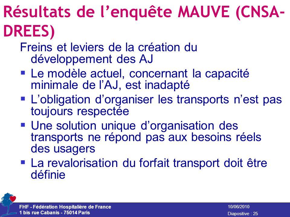 FHF - Fédération Hospitalière de France 1 bis rue Cabanis - 75014 Paris Diapositive : 25 10/06/2010 Résultats de lenquête MAUVE (CNSA- DREES) Freins e