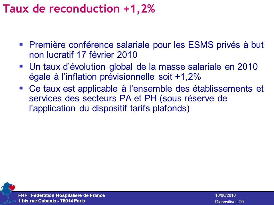 FHF - Fédération Hospitalière de France 1 bis rue Cabanis - 75014 Paris Diapositive : 29 10/06/2010 Taux de reconduction +1,2% Première conférence sal