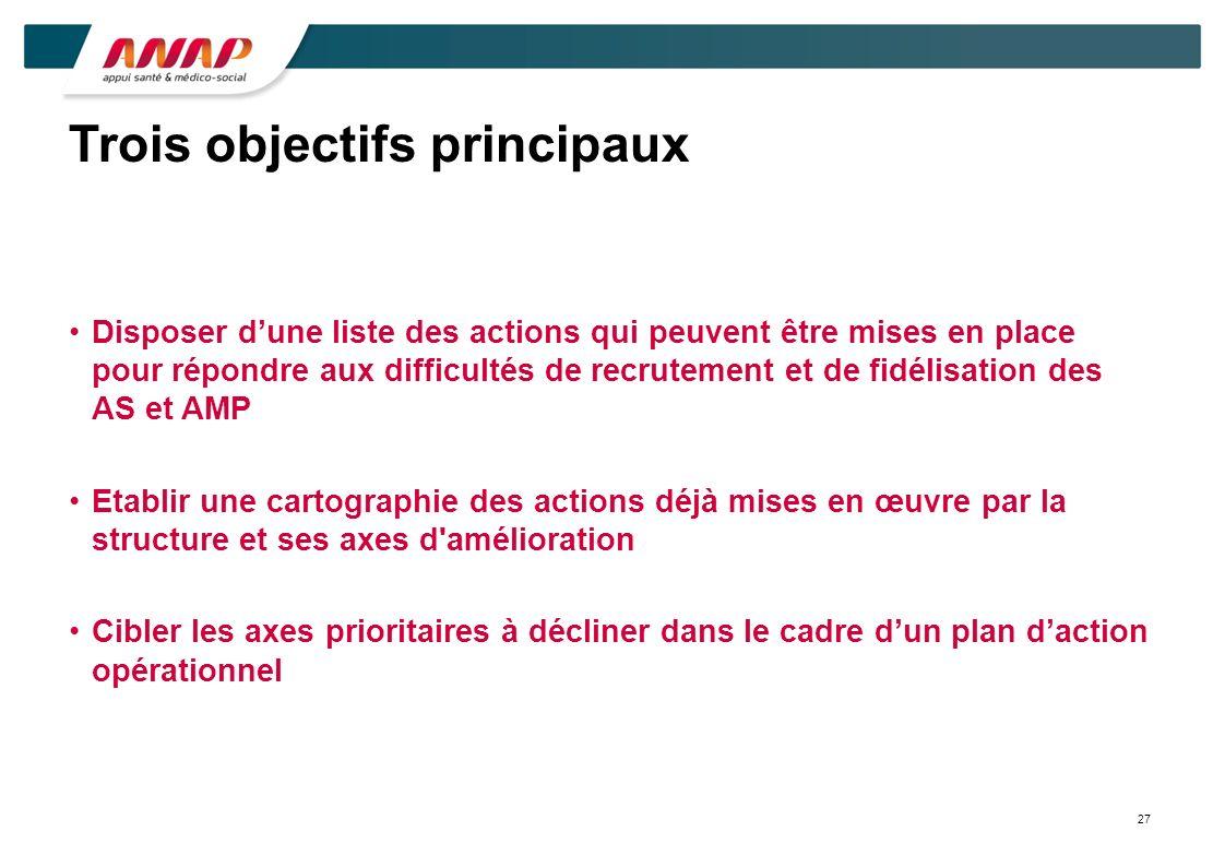 Trois objectifs principaux Disposer dune liste des actions qui peuvent être mises en place pour répondre aux difficultés de recrutement et de fidélisation des AS et AMP Etablir une cartographie des actions déjà mises en œuvre par la structure et ses axes d amélioration Cibler les axes prioritaires à décliner dans le cadre dun plan daction opérationnel 27