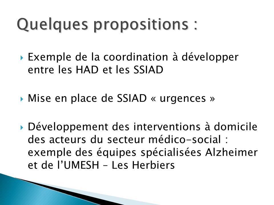 Exemple de la coordination à développer entre les HAD et les SSIAD Mise en place de SSIAD « urgences » Développement des interventions à domicile des acteurs du secteur médico-social : exemple des équipes spécialisées Alzheimer et de lUMESH – Les Herbiers Quelques propositions :
