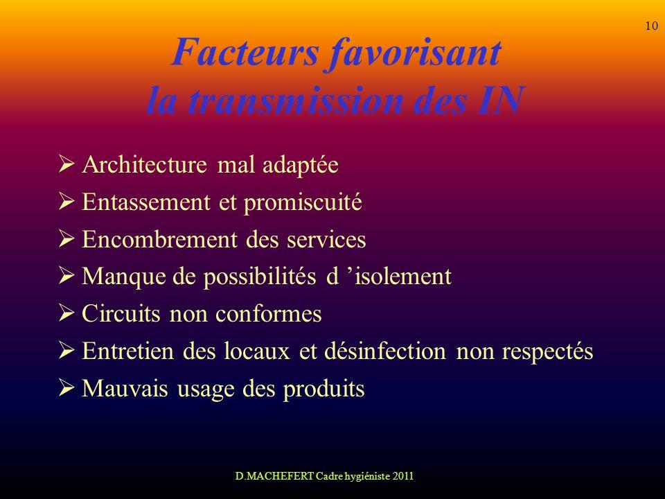D.MACHEFERT Cadre hygiéniste 2011 10 Facteurs favorisant la transmission des IN Architecture mal adaptée Entassement et promiscuité Encombrement des s