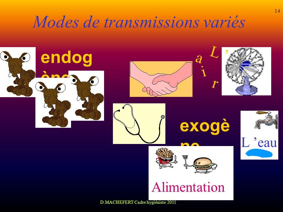 D.MACHEFERT Cadre hygiéniste 2011 14 Modes de transmissions variés endog ène exogè ne Alimentation L eau L a i r