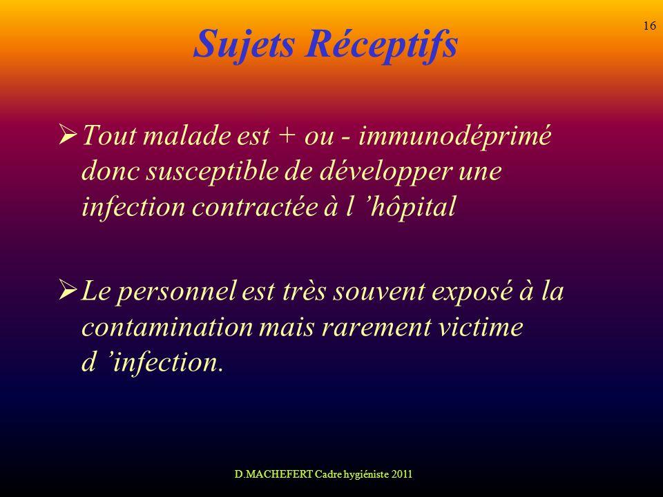 D.MACHEFERT Cadre hygiéniste 2011 16 Sujets Réceptifs Tout malade est + ou - immunodéprimé donc susceptible de développer une infection contractée à l