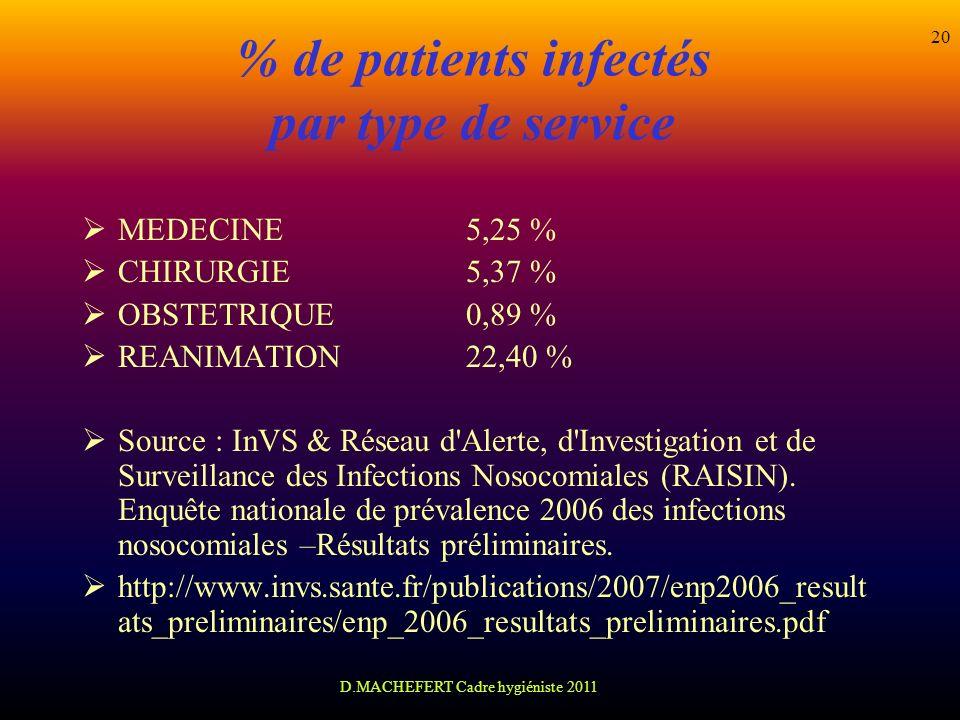 D.MACHEFERT Cadre hygiéniste 2011 20 % de patients infectés par type de service MEDECINE 5,25 % CHIRURGIE5,37 % OBSTETRIQUE 0,89 % REANIMATION 22,40 %