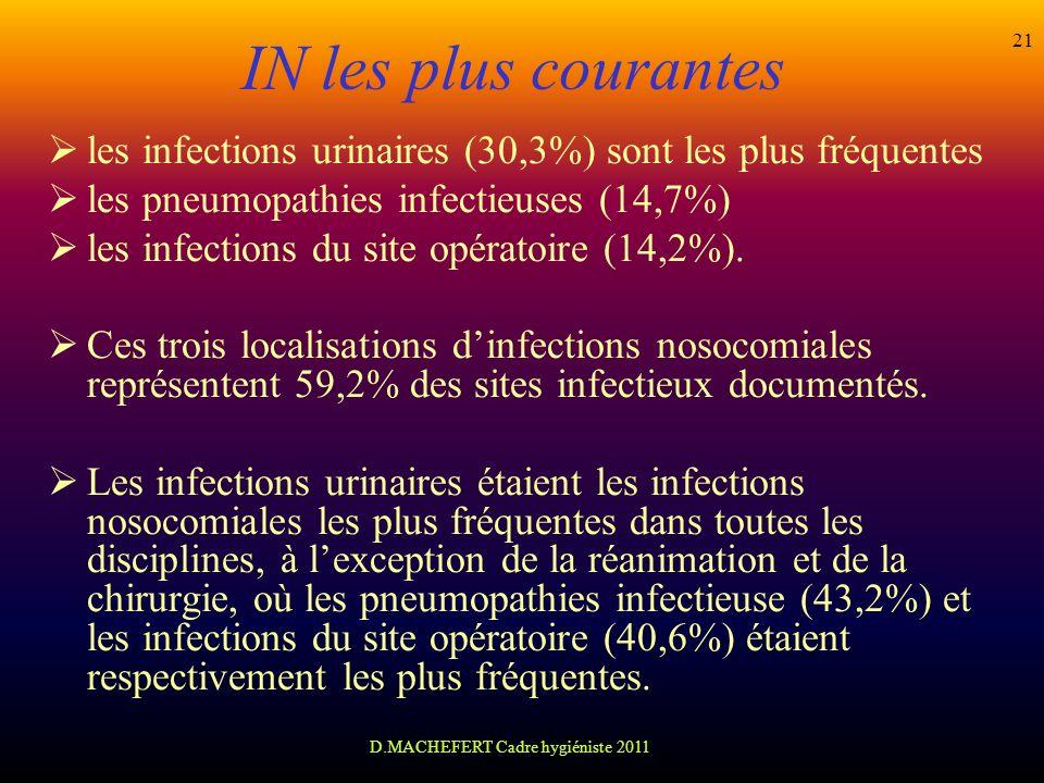 D.MACHEFERT Cadre hygiéniste 2011 21 IN les plus courantes les infections urinaires (30,3%) sont les plus fréquentes les pneumopathies infectieuses (1