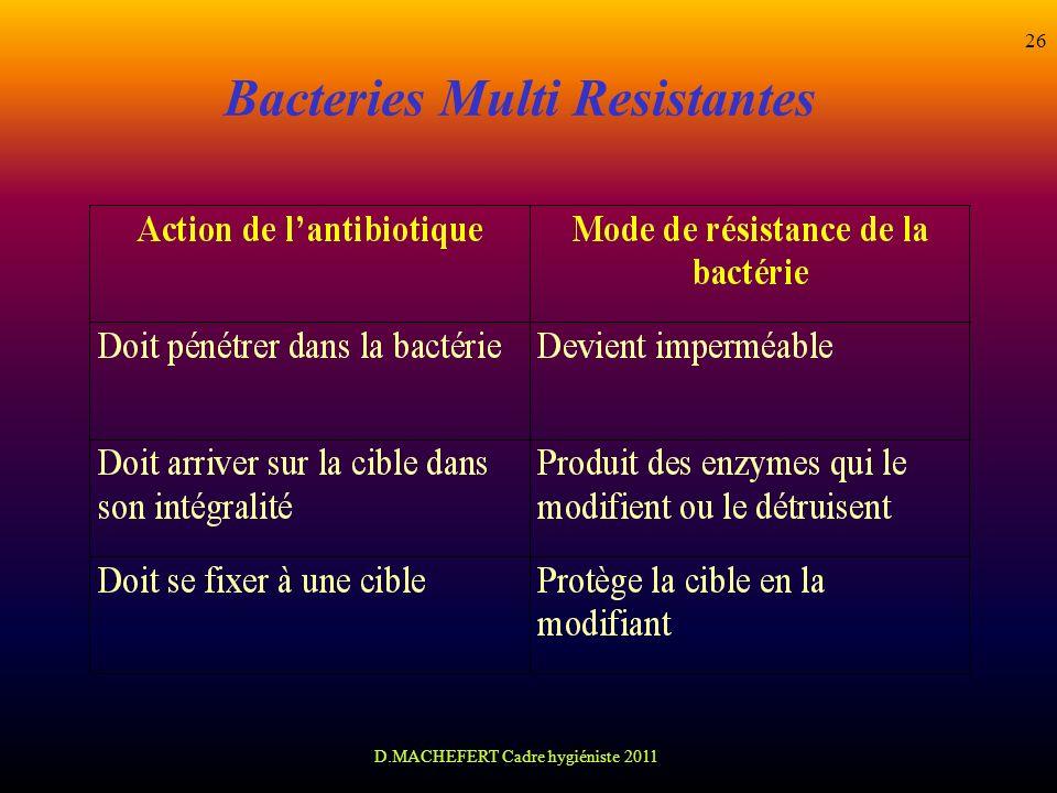 D.MACHEFERT Cadre hygiéniste 2011 26 Bacteries Multi Resistantes