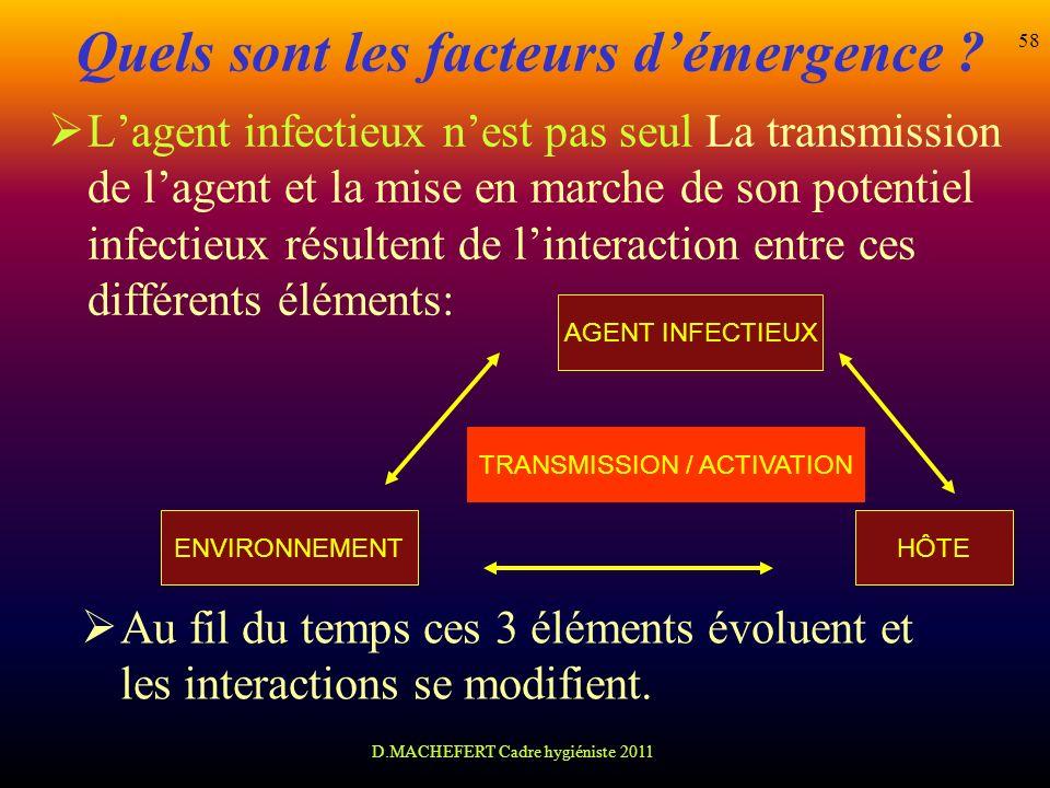 D.MACHEFERT Cadre hygiéniste 2011 58 Lagent infectieux nest pas seul La transmission de lagent et la mise en marche de son potentiel infectieux résult