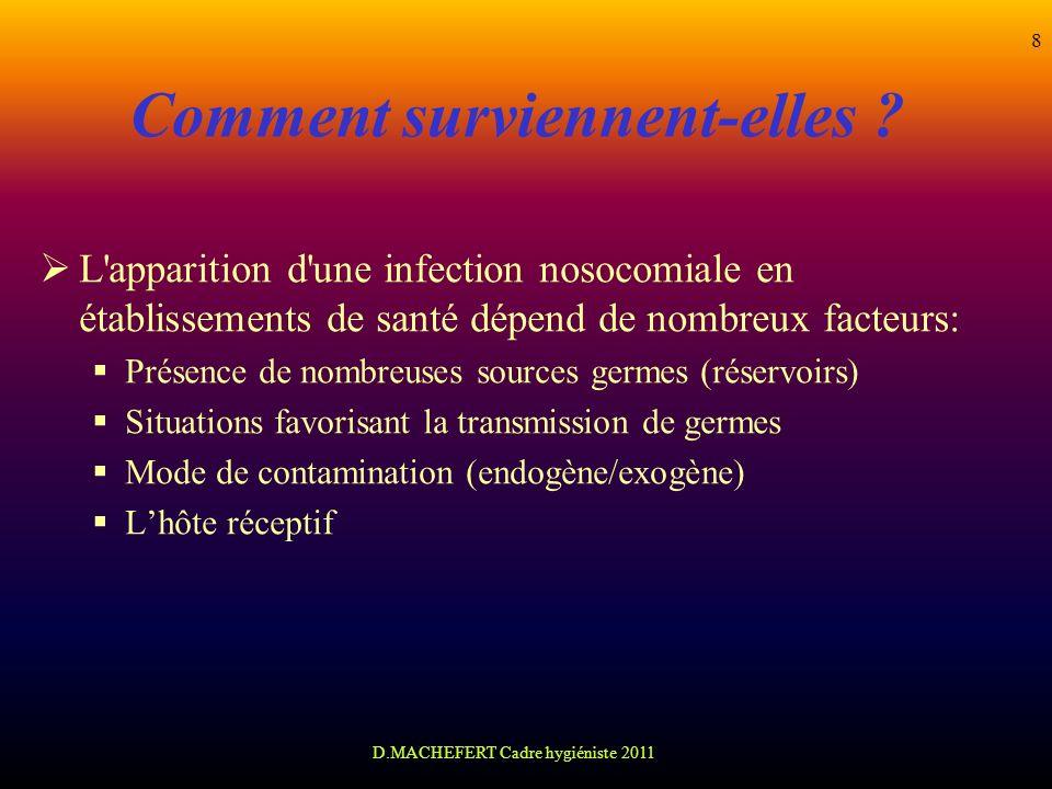 D.MACHEFERT Cadre hygiéniste 2011 8 Comment surviennent-elles ? L'apparition d'une infection nosocomiale en établissements de santé dépend de nombreux