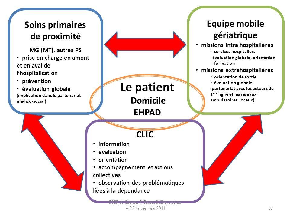 Le patient Domicile EHPAD Soins primaires de proximité MG (MT), autres PS prise en charge en amont et en aval de lhospitalisation prévention évaluatio