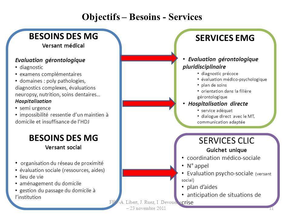 Objectifs – Besoins - Services SERVICES EMG Evaluation gérontologique pluridisciplinaire diagnostic précoce évaluation médico-psychologique plan de so