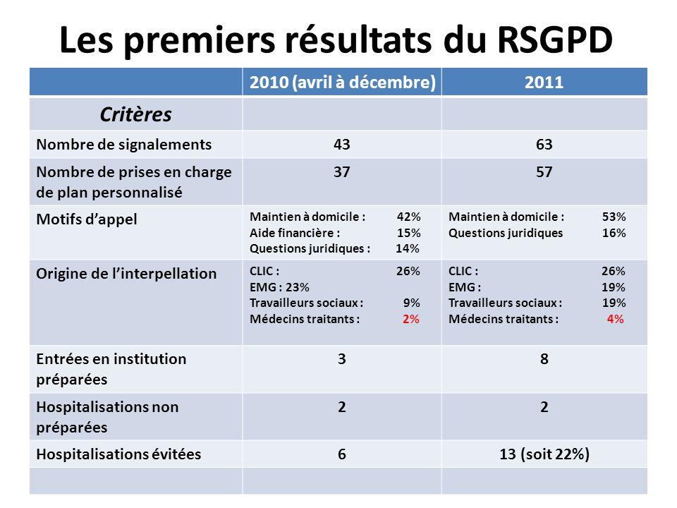 SGN-A. Libert - 21 octobre 201116 Les premiers résultats du RSGPD 2010 (avril à décembre)2011 Critères Nombre de signalements4363 Nombre de prises en